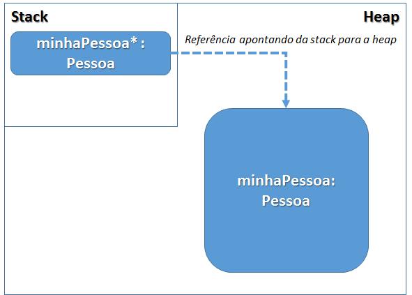Processo de referência stack-heap